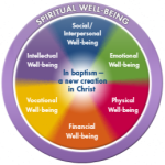 Wholeness Wheel